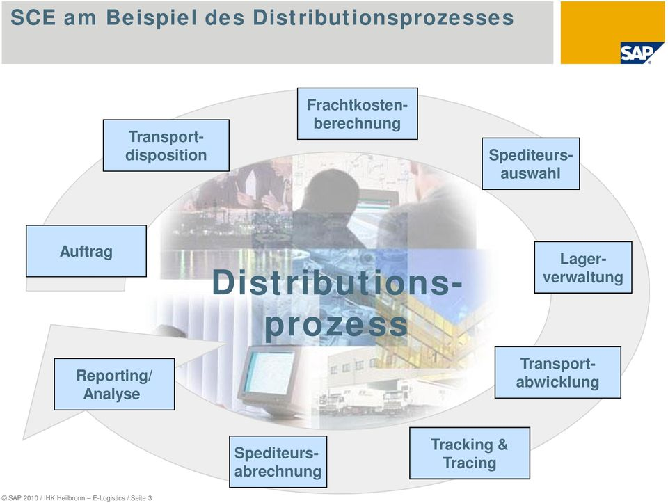 Spediteursabrechnung Distributionsprozess Transportdisposition