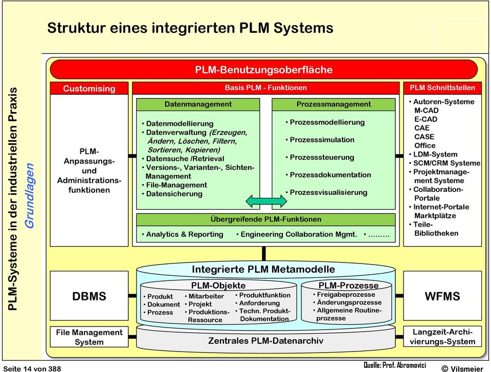 Reporting Übergreifende PLM-Funktionen Prozessmanagement Prozessmodellierung Prozesssimulation Prozesssteuerung Prozessdokumentation Prozessvisualisierung Engineering Collaboration Mgmt.