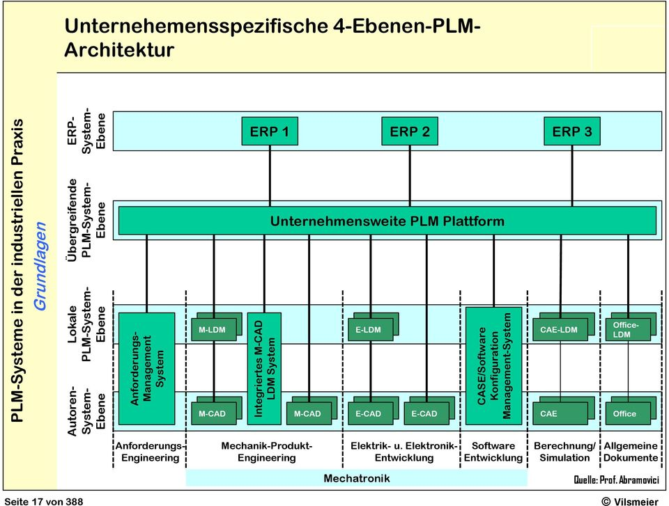 Unternehmensweite PLM Plattform M-LDM E-LDM CAE-LDM Office- LDM M-CAD M-CAD E-CAD E-CAD CAE Office Anforderungs- Engineering Mechanik-Produkt-