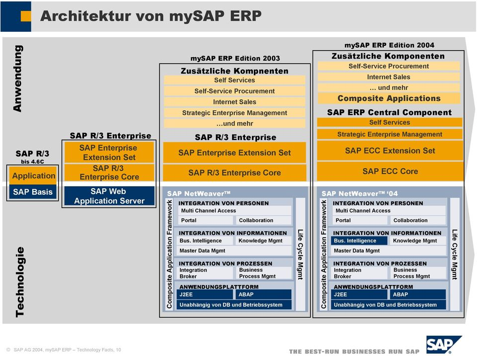 Strategic Enterprise Management Enterprise SAP Enterprise Extension Set Enterprise Core SAP NetWeaver Composite Application Framework Internet Sales und mehr INTEGRATION VON PERSONEN Multi Channel