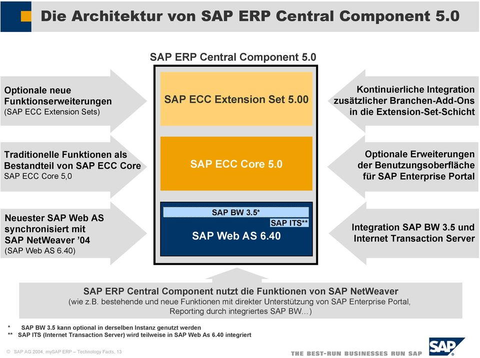 0 Optionale Erweiterungen der Benutzungsoberfläche für SAP Enterprise Portal Neuester SAP Web AS synchronisiert mit SAP NetWeaver 04 (SAP Web AS 6.40) SAP BW 3.5* SAP Web AS 6.