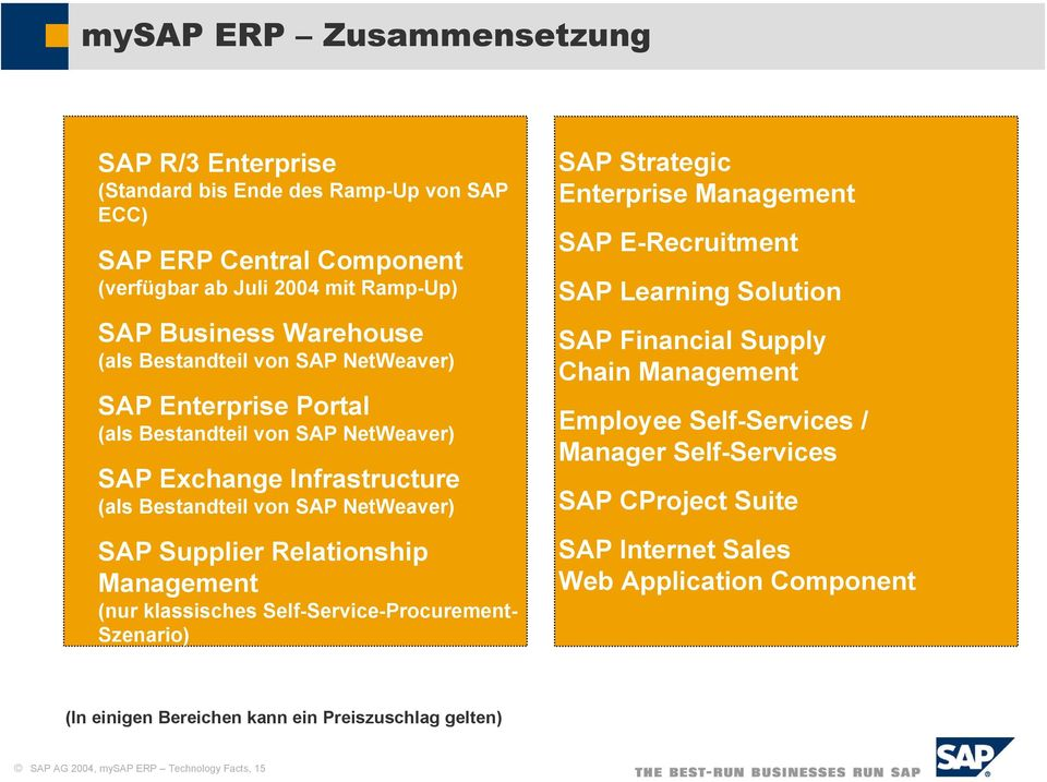 klassisches Self-Service-Procurement- Szenario) SAP Strategic Enterprise Management SAP E-Recruitment SAP Learning Solution SAP Financial Supply Chain Management Employee