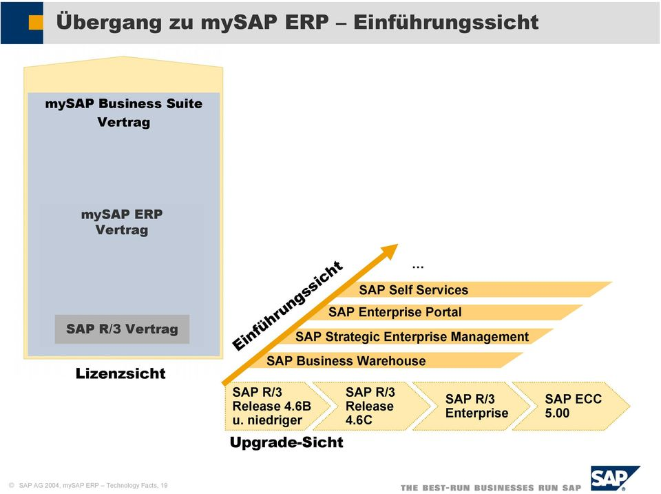 Strategic Enterprise Management SAP Business Warehouse Release 4.6B u.