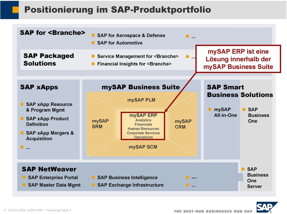.. mysap ERP ist eine Lösung innerhalb der mysap Business Suite SAP xapps SAP xapp Resource & Program Mgmt SAP xapp Product Definition SAP xapp Mergers & Acquisition.