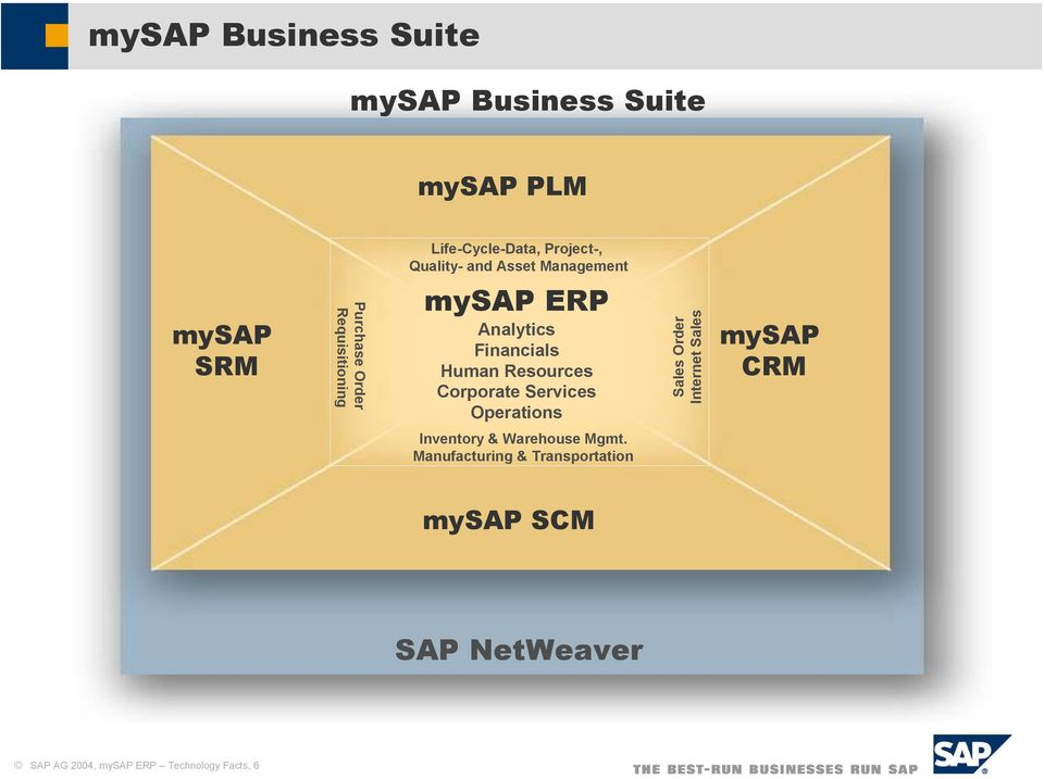 Resources Corporate Services Operations Sales Order Internet Sales mysap CRM Inventory &