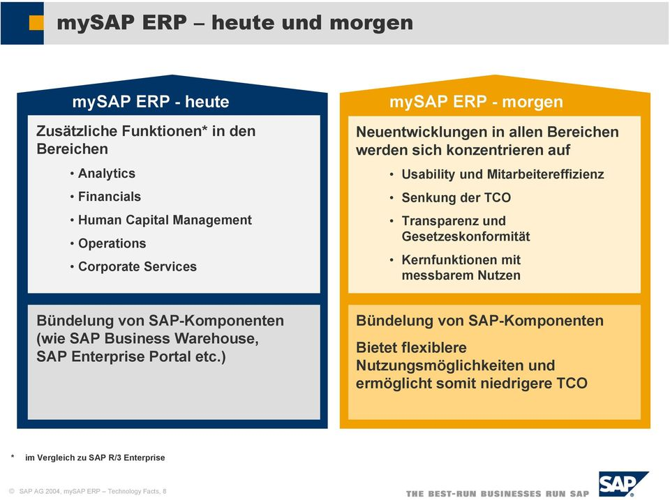 und Gesetzeskonformität Kernfunktionen mit messbarem Nutzen Bündelung von SAP-Komponenten (wie SAP Business Warehouse, SAP Enterprise Portal etc.