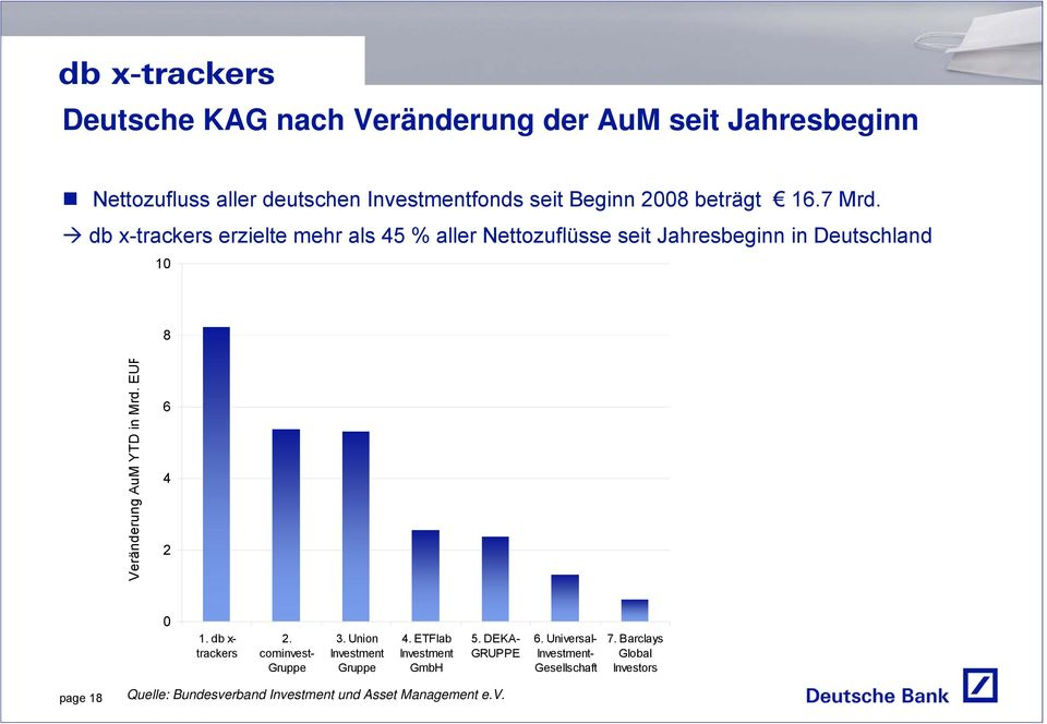 EUR 6 4 2 0 1. db x- trackers 2. cominvest- Gruppe 3. Union Investment Gruppe 4. ETFlab Investment GmbH 5. DEKA- GRUPPE 6.