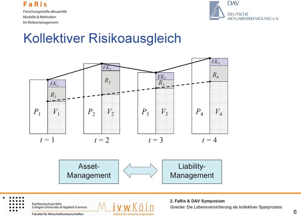 Asset- Management