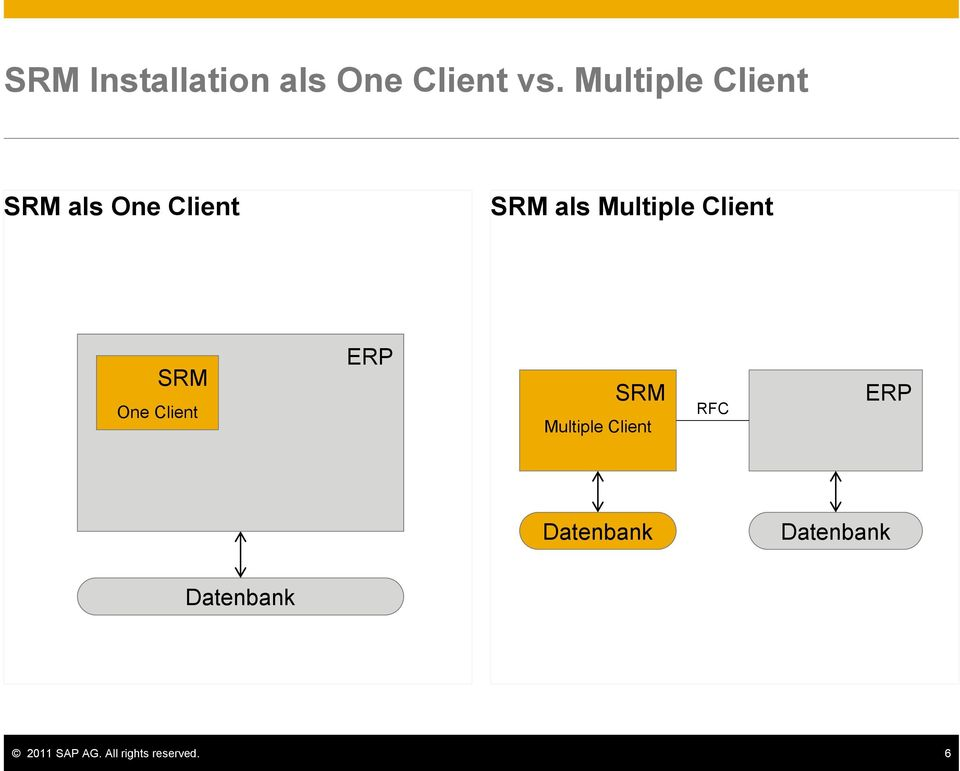 Multiple Client SRM One Client ERP SRM
