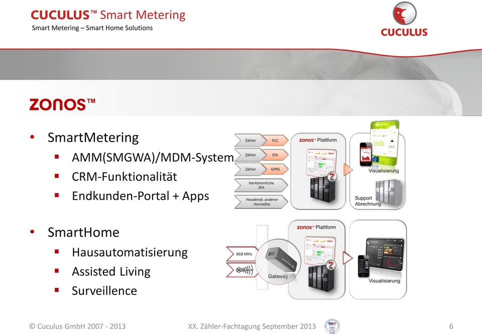 SmartHome Hausautomatisierung Assisted Living