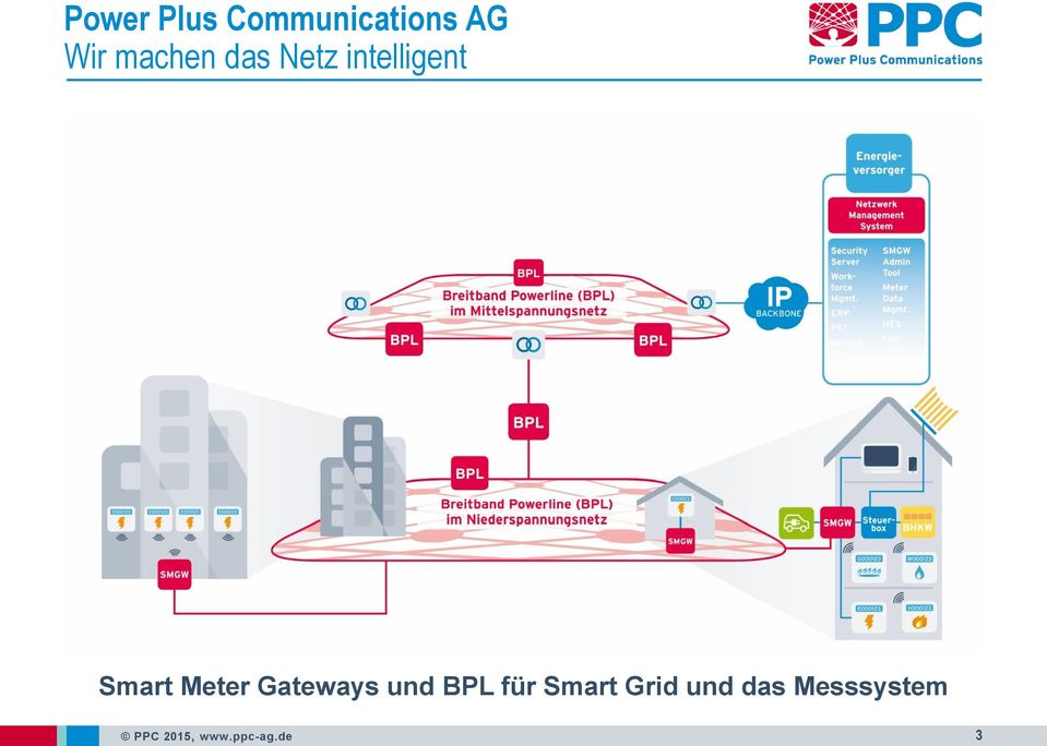 Meter Gateways und BPL für Smart Grid