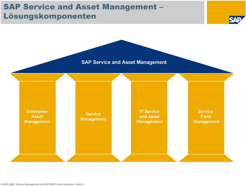 Service Parts Management IT Service Enterprise and Asset Asset Management Management