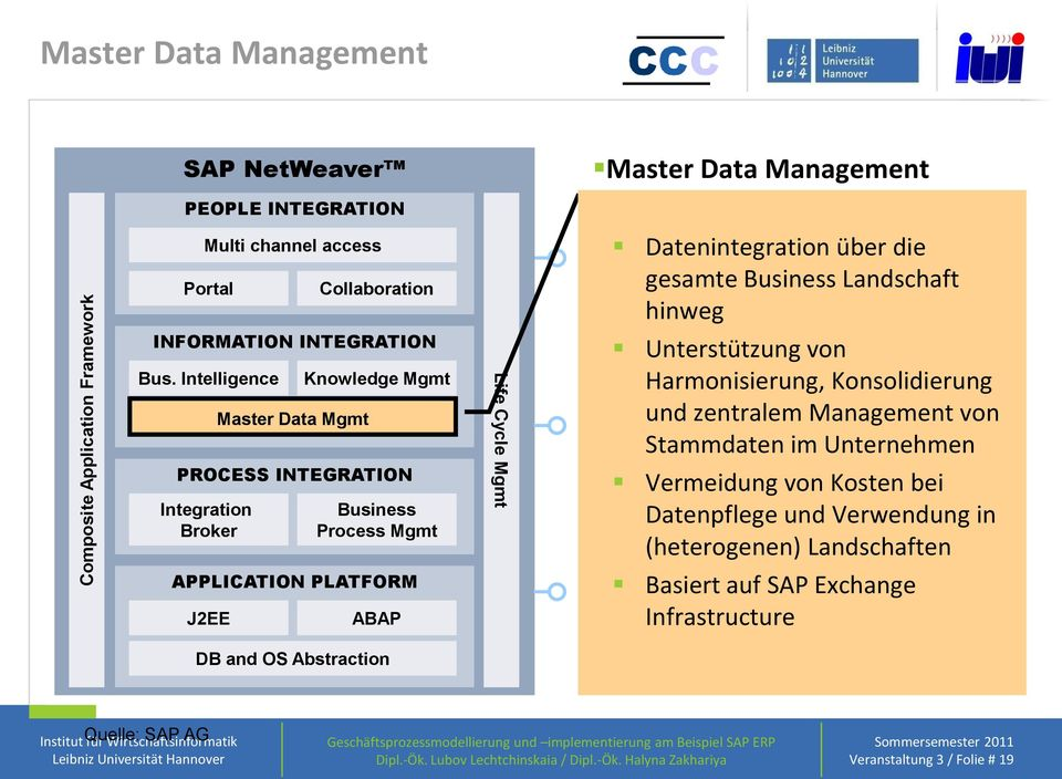 Intelligence Master Data Mgmt Knowledge Mgmt PROCESS INTEGRATION Integration Broker Business Process Mgmt APPLICATION PLATFORM J2EE ABAP DB and OS Abstraction Life Cycle