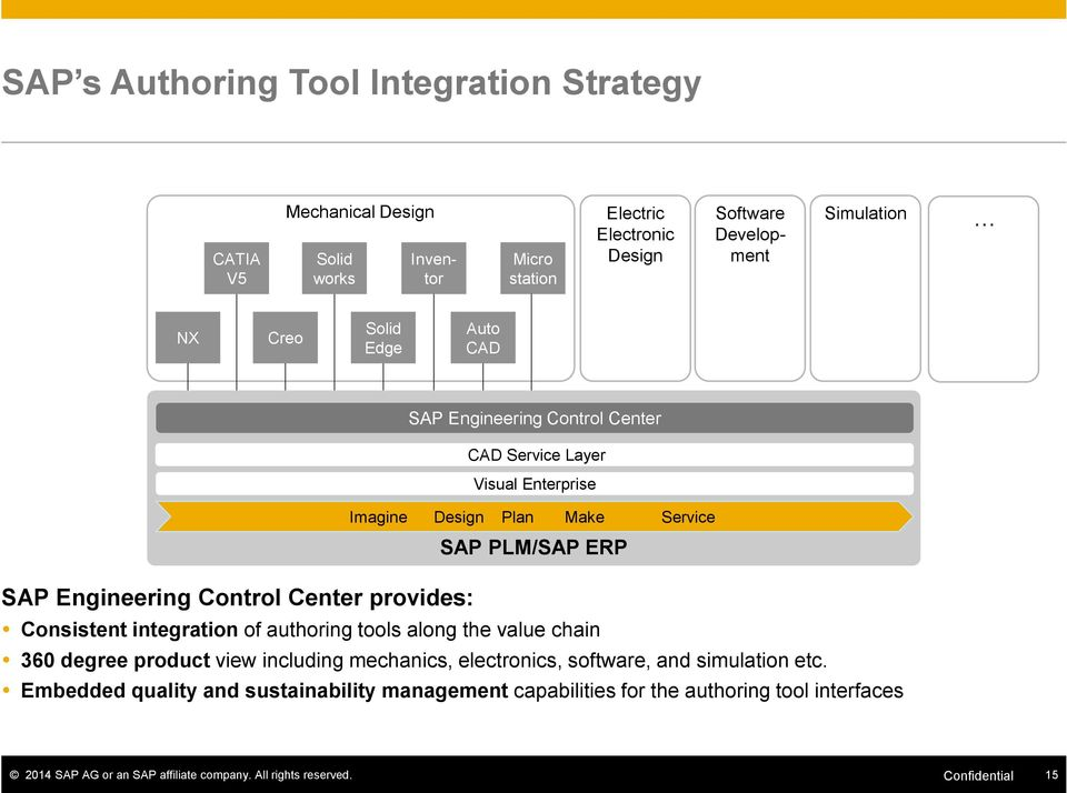 Center provides: Consistent integration of authoring tools along the value chain 360 degree product view including mechanics, electronics, software, and simulation etc.