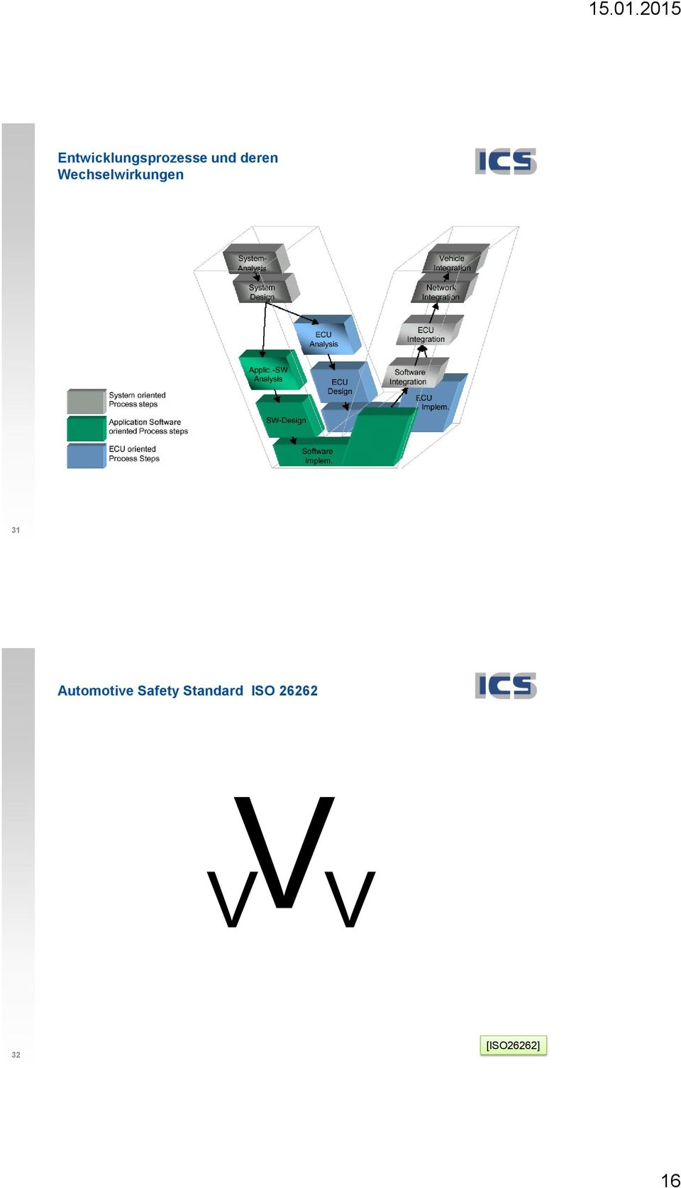 Automotive Safety Standard