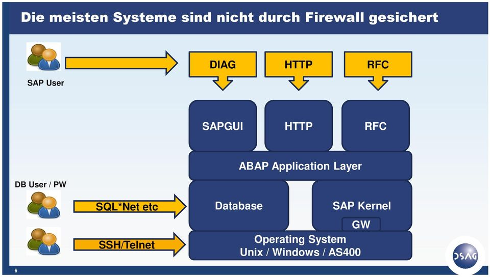 User / PW ABAP Application Layer SQL*Net etc