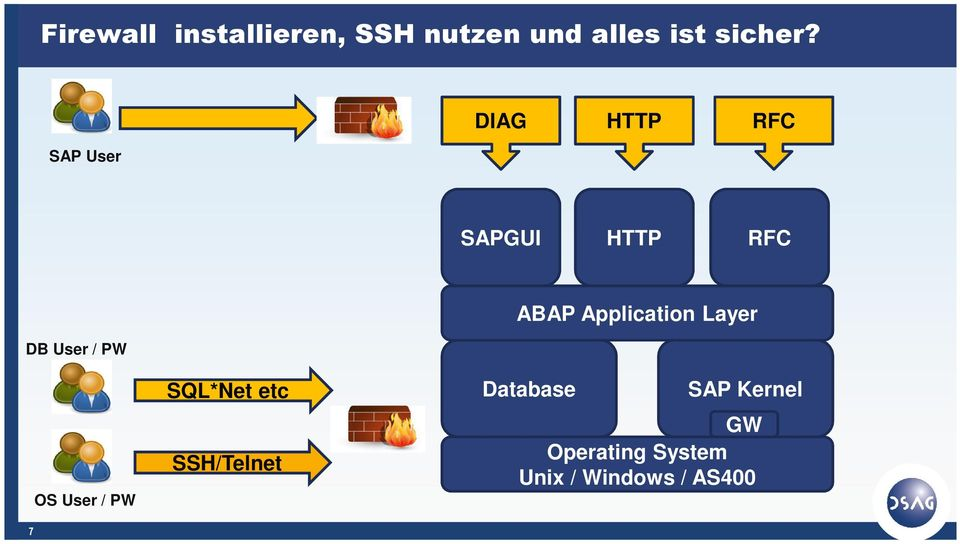 Application Layer 7 OS User / PW SQL*Net etc SSH/Telnet