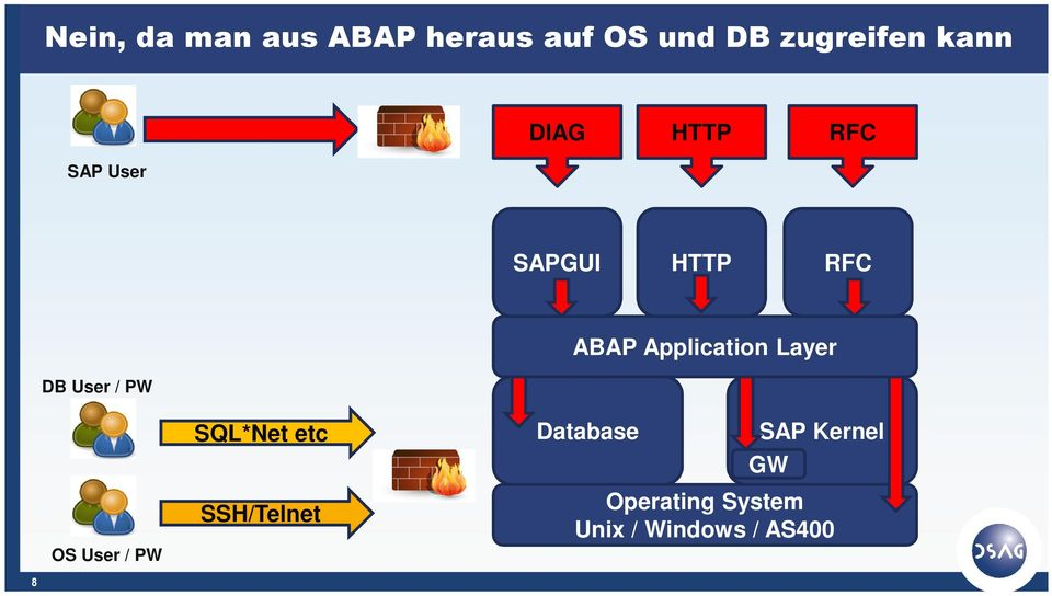 Application Layer SQL*Net etc Database SAP Kernel GW OS