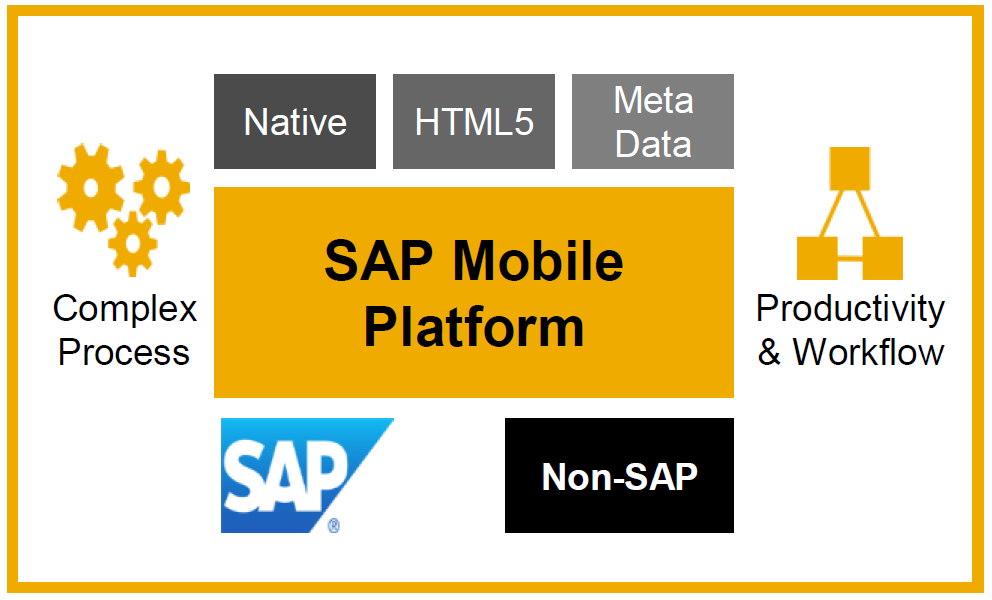 [Mobile Lösung der SAP] Die SAP Mobile Platform (SMP) als Grundlage Agentry (Meta Data Driven) Fertige SAP Applikationen von SAP vorhanden z.b. SAP Workmanager for SAP/PM