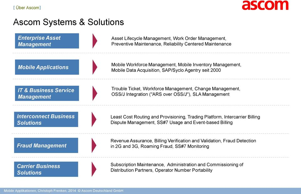 "Integration (""ARS over OSS/J""), SLA Management Interconnect Business Solutions Least Cost Routing and Provisioning, Trading Platform, Intercarrier Billing Dispute Management, SS#7 Usage and"