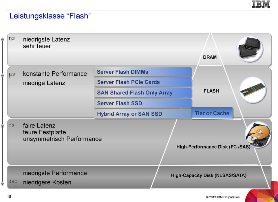 SAN SSD FLASH Tier or Cache ms faire Latenz teure Festplatte unsymmetrisch Performance High-Performance
