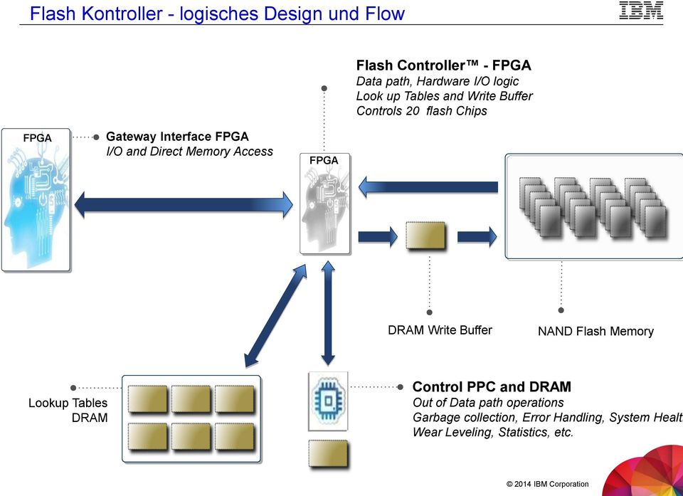 Memory Access FPGA DRAM Write Buffer NAND Flash Memory Lookup Tables DRAM Control PPC and DRAM Out