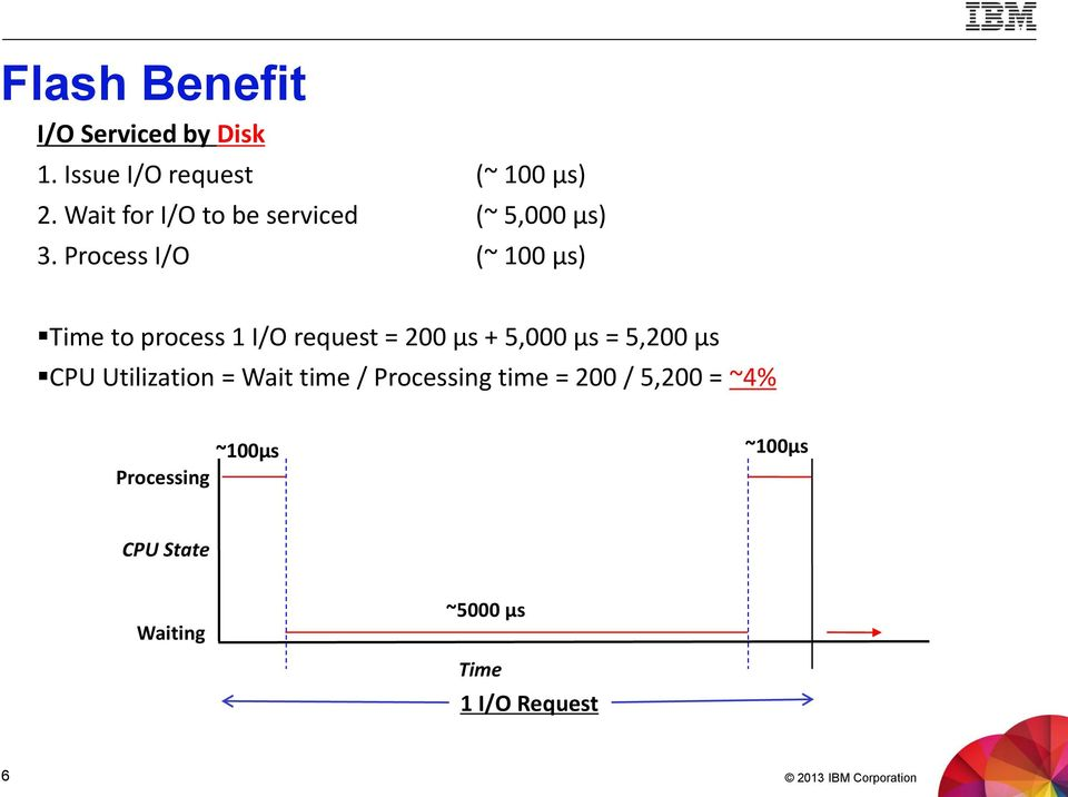 Process I/O (~ 100 μs) Time to process 1 I/O request = 200 μs + 5,000 μs = 5,200 μs CPU