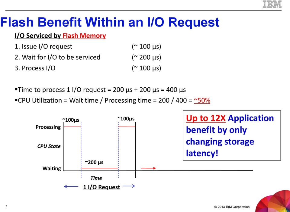 Process I/O (~ 100 μs) Time to process 1 I/O request = 200 μs + 200 μs = 400 μs CPU Utilization = Wait time /