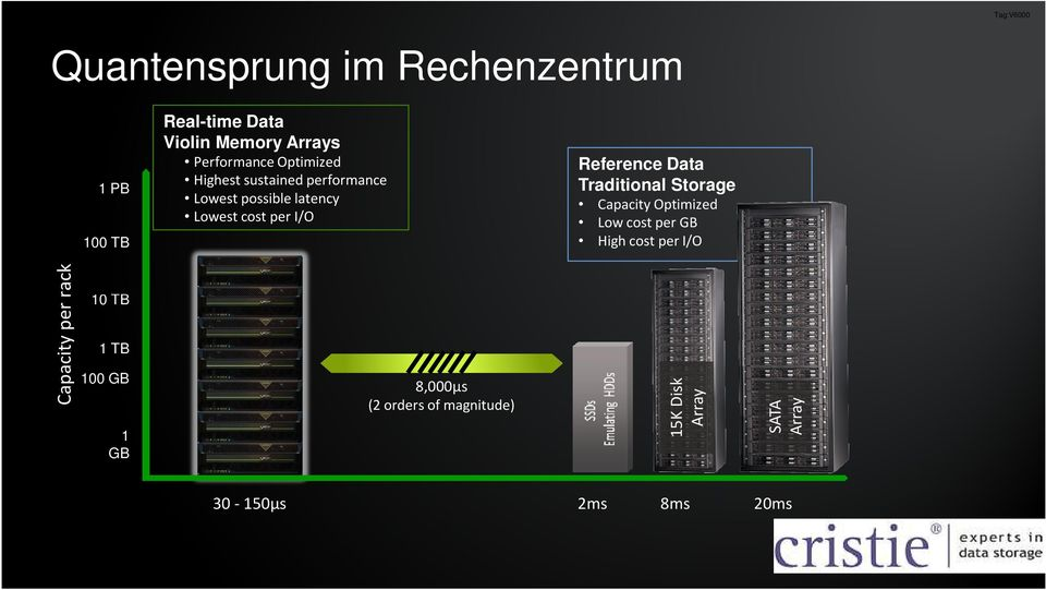 Reference Data Traditional Storage Capacity Optimized Low cost per GB High cost per I/O Capacity