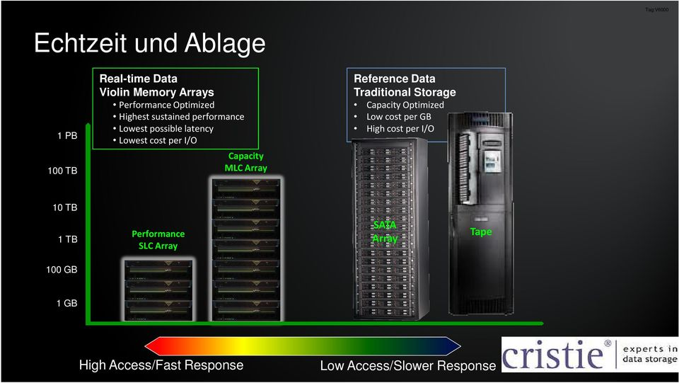 Traditional Storage Capacity Optimized Low cost per GB High cost per I/O 100 TB Capacity MLC Array
