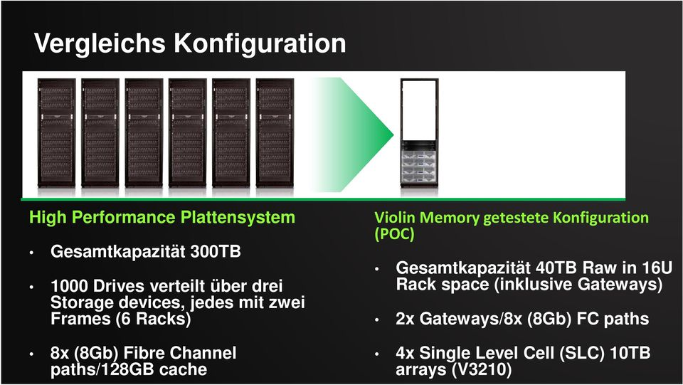 paths/128gb cache Violin Memory getestete Konfiguration (POC) Gesamtkapazität 40TB Raw in 16U