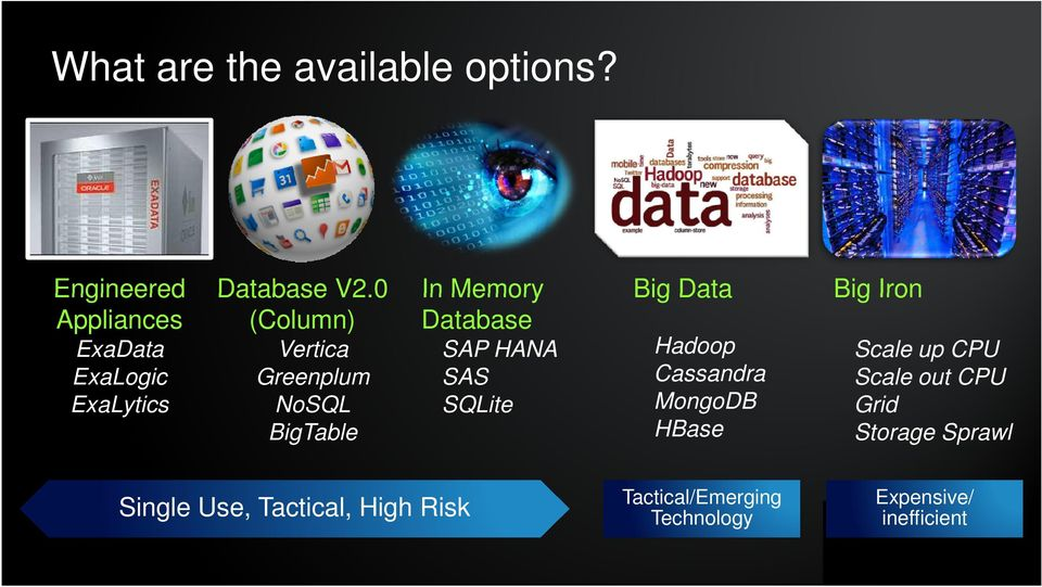 0 (Column) Vertica Greenplum NoSQL BigTable In Memory Database SAP HANA SAS SQLite Big