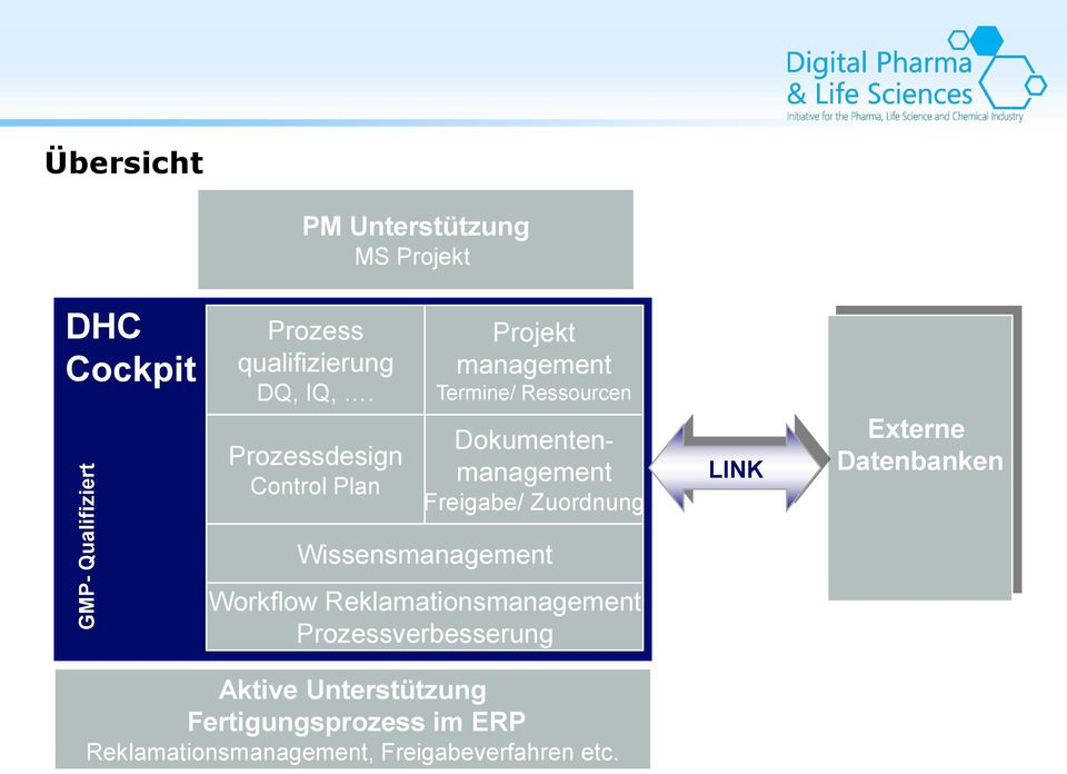 Zuordnung LINK Externe Datenbanken Wissensmanagement Workflow Reklamationsmanagement