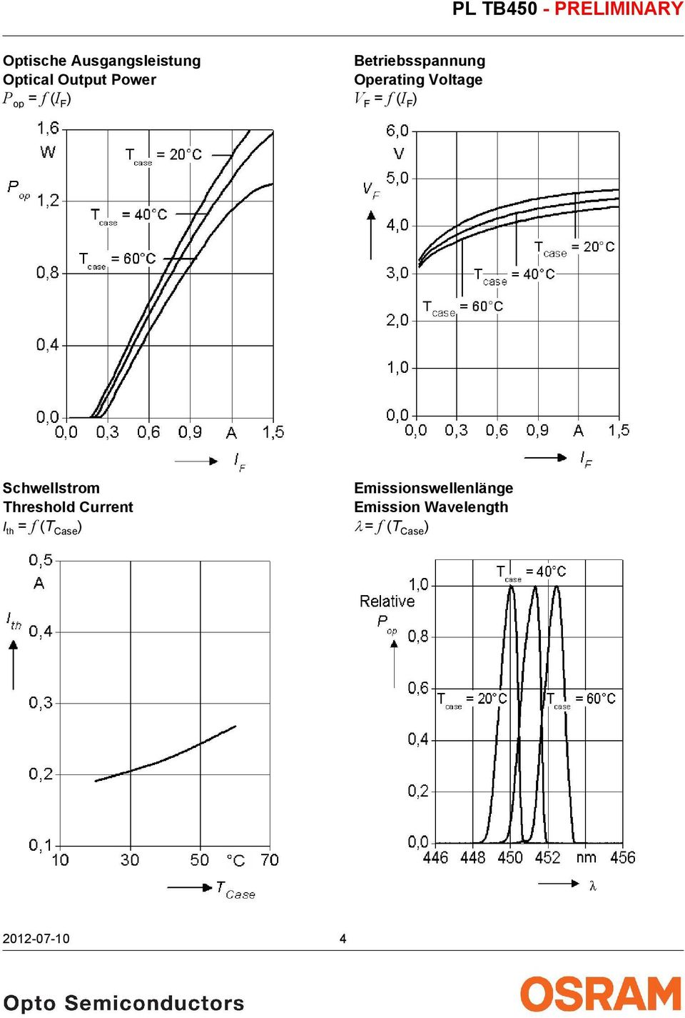 Schwellstrom Threshold Current I th = f (T Case )