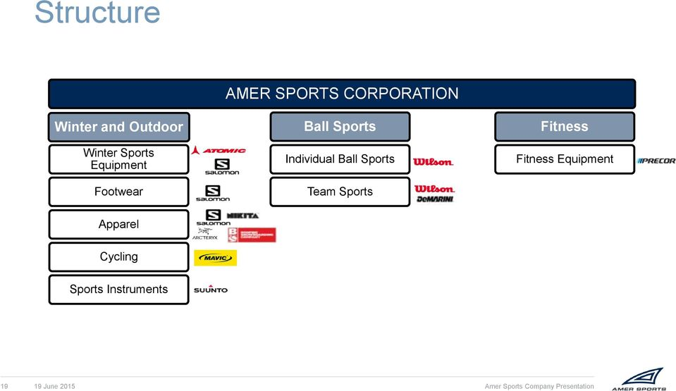 AMER SPORTS CORPORATION Team Sports Fitness Equipment Apparel