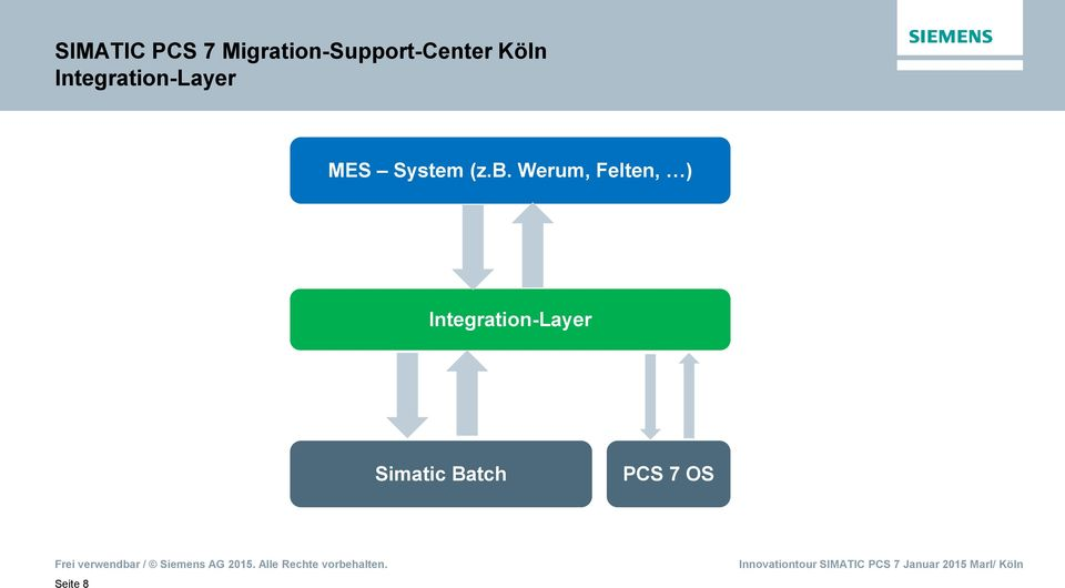 Integration-Layer MES System (z.b.