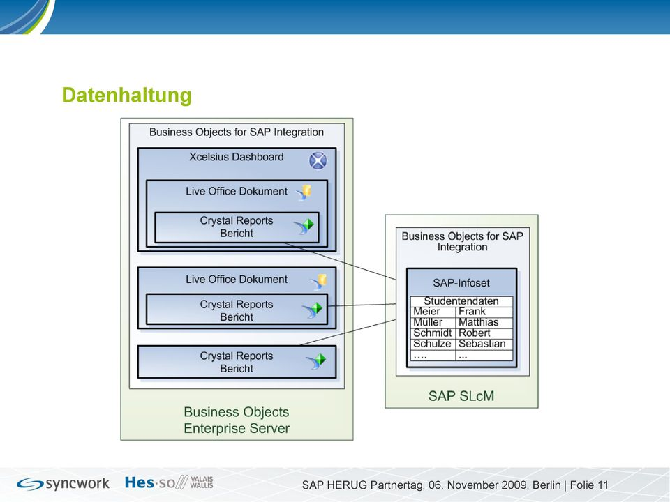 business objects data services pdf