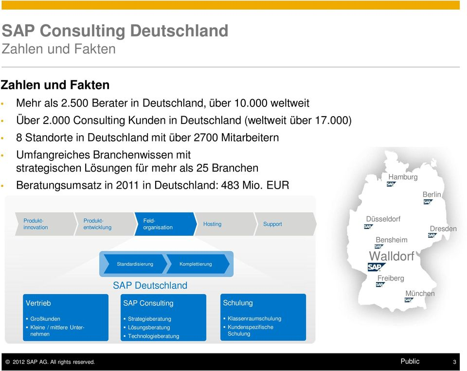 EUR Hamburg Berlin Produktinnovation Produktentwicklung Feldorganisation Hosting Support Düsseldorf Dresden Bensheim Standardisierung Komplettierung Walldorf Vertrieb SAP Deutschland SAP