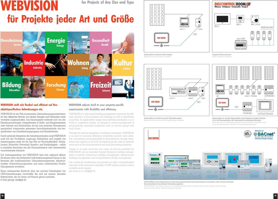 R4D Industrie Industry Wohnen Living Kultur Culture Systemaufbau für kleinere lokale Anlagen System structure for small local systems Integration Raumautomation Room automation integration Bildung