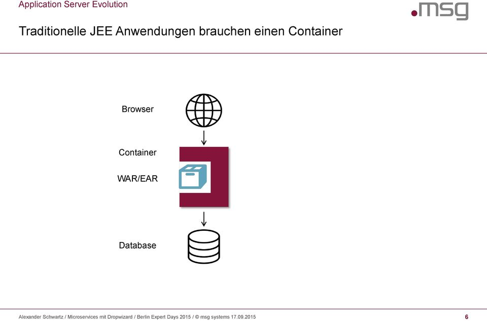 WAR/EAR Database Alexander Schwartz / Microservices mit
