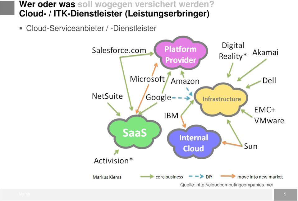 (Leistungserbringer) Cloud-Serviceanbieter