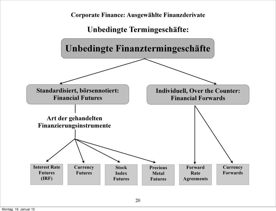Art der gehandelten Finanzierungsinstrumente Interest Rate Futures (IRF) Currency