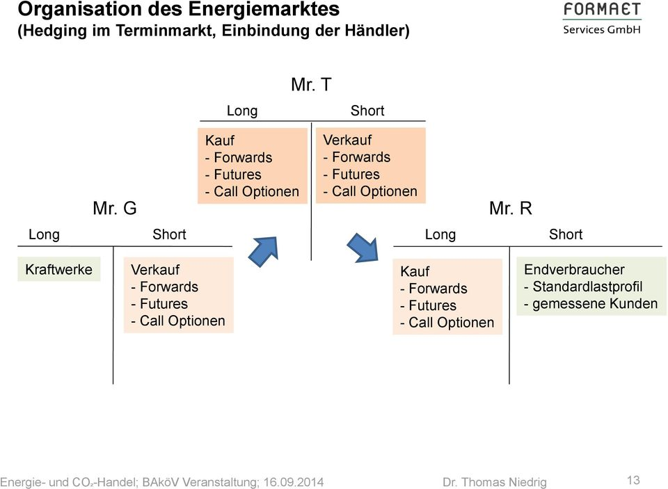 G Kauf - Forwards - Futures - Call Optionen Verkauf - Forwards - Futures - Call Optionen Mr.