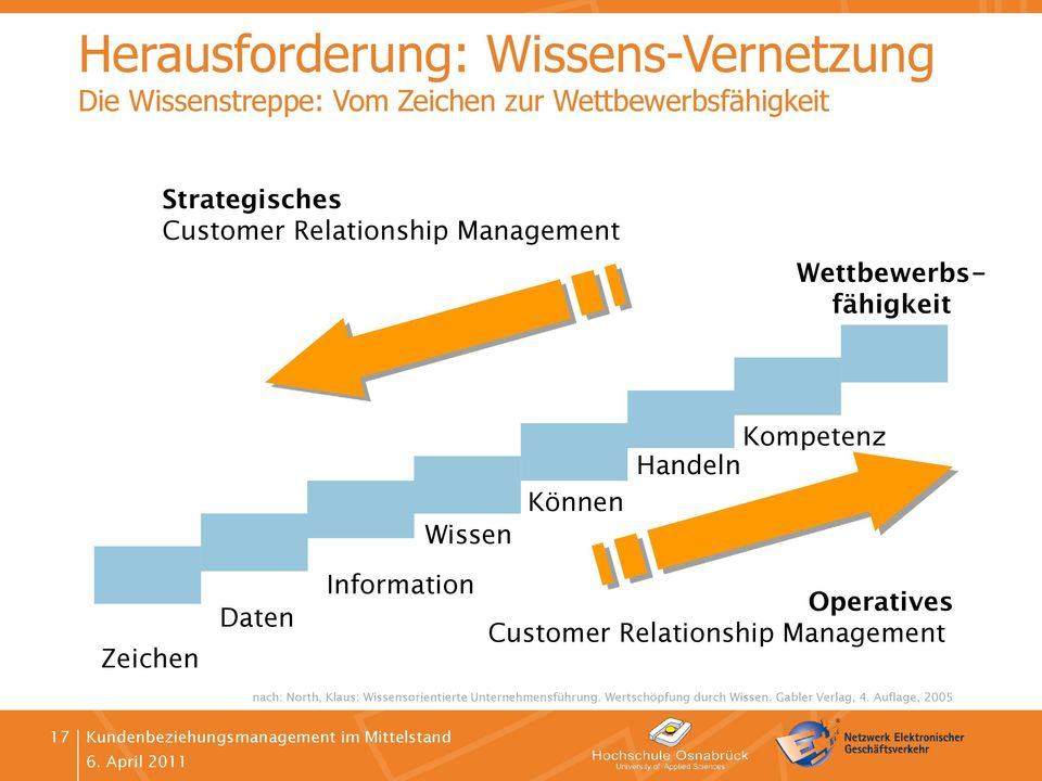 Handeln Zeichen Daten Information Operatives Customer Relationship Management nach: North,