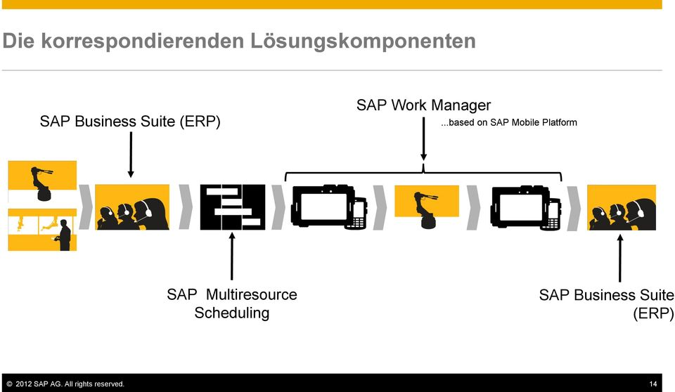 ..based on SAP Mobile Platform SAP Multiresource