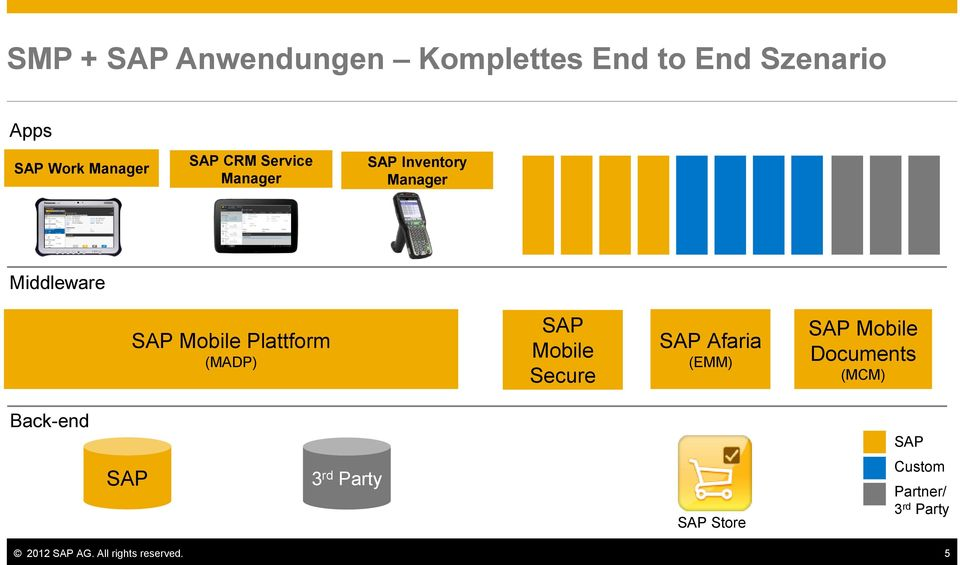SAP Mobile Secure SAP Afaria (EMM) SAP Mobile Documents (MCM) Back-end SAP SAP 3
