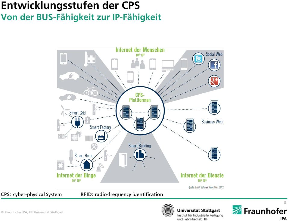 IP-Fähigkeit CPS: cyber-physical