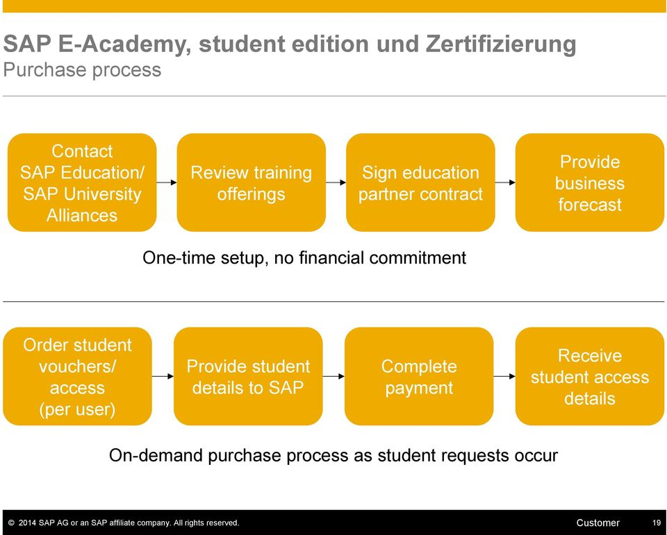 Order student vouchers/ access (per user) Provide student details to SAP Complete payment Receive student access details