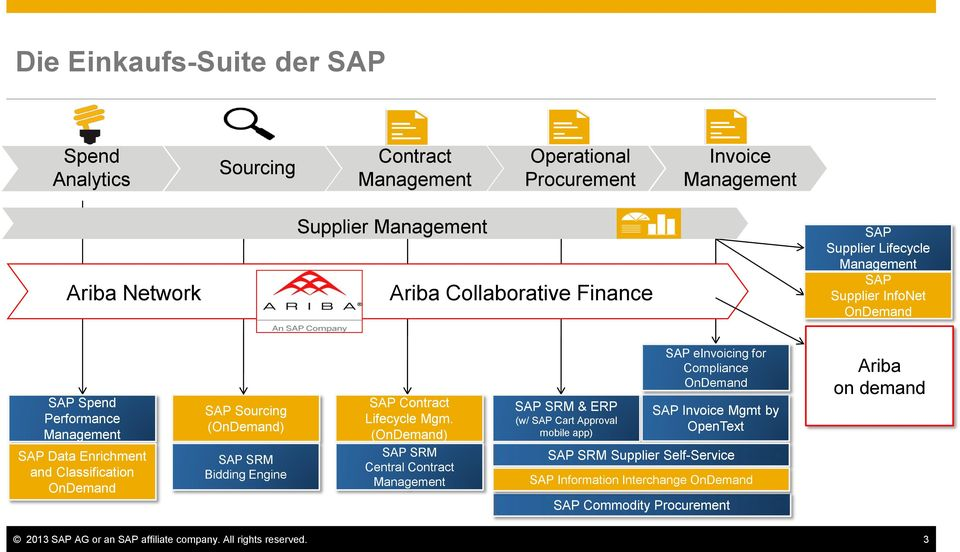 Engine SAP Contract Lifecycle Mgm.