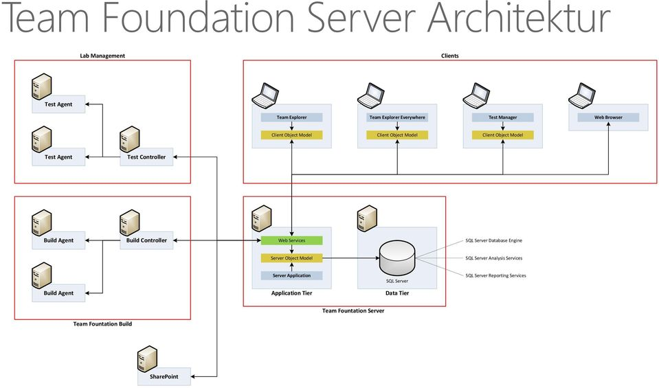 Controller Web Services SQL Server Database Engine Server Object Model SQL Server Analysis Services Server Application SQL
